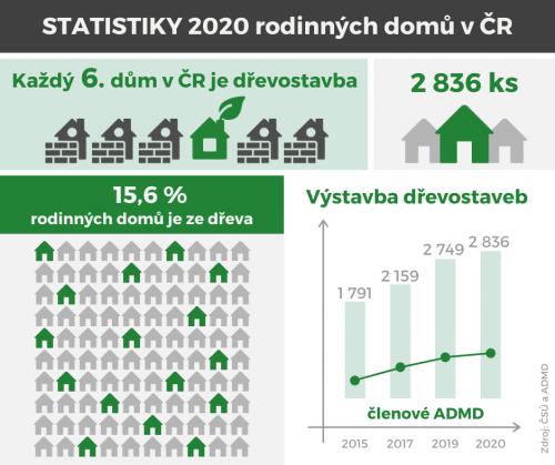 https://data.krytinystrechy.cz/100183/www/www.krytiny-strechy.cz/2021-clanky/cerven/Statistiky-drevostavba-1.png